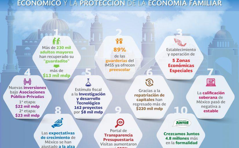 Acuerdo para el Fortalecimiento Económico y la Protección de la Economía Familiar